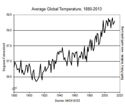 What Is The Average Room Temperature by 2013 Marked The Thirty Seventh Consecutive Year Of Above