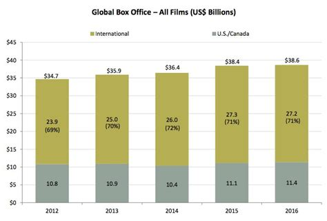 box office 2016 world global box office remains strong in 2016 reaching 38 6