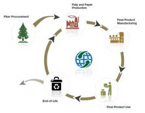 How To Make Paper Cycle - responsible paper procurement two sides