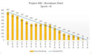 burndown chart template downloads 03 template 03 a agile burndown