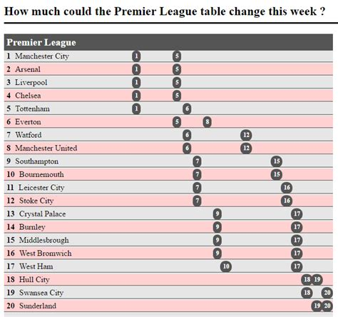 How Much Could The Premier League Table Change This Week How Much Is A Changing Table
