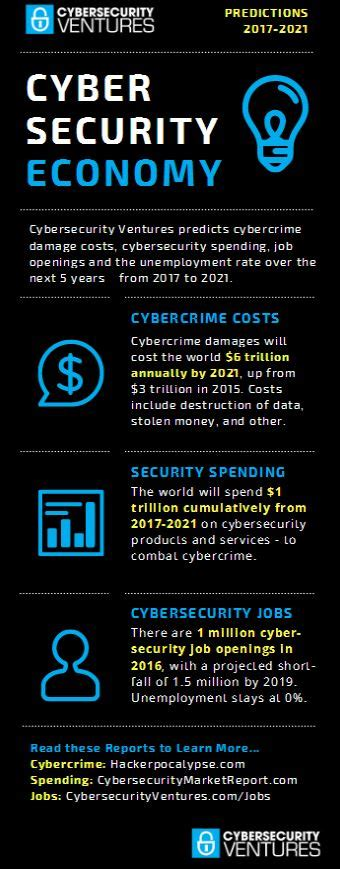 Mba Cyber Security Uk by Cyber Security 2017 Where Are The Veterans Putting Their