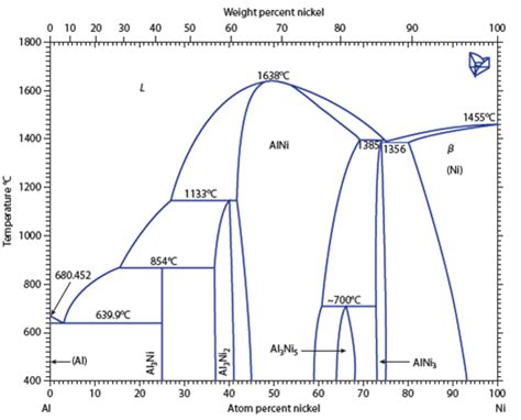 nickel phase diagram solved in the aluminum nickel phase diagram in figure 5