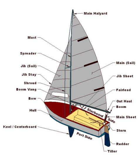 what is the front part of a boat called parts of a sailing boat one stop sailing holidaysone