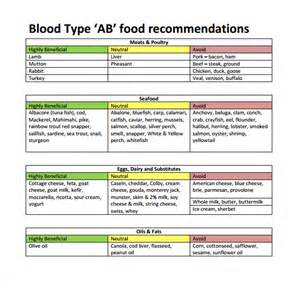 sle blood type diet chart 6 documents in pdf