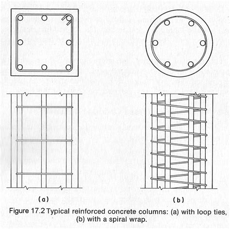 section column pada structure section 17 reinforced concrete columns
