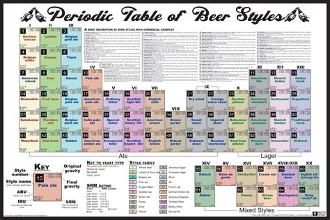 periodic table of beer styles noveltystreet