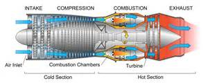 Describe How A Lava L Works by What Is The Difference Between A Turbofan And A Turboprop