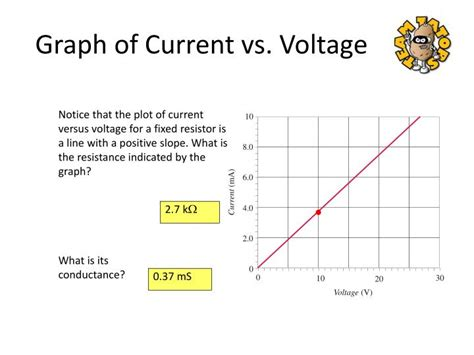 resistor voltage current graph resistor current voltage graph 28 images electrical resistance and ohm s ppt principles of