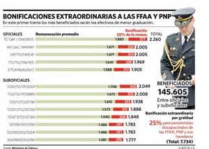 peru escala de haberes de las ffaa estos son los aumentos para ffaa y pnp