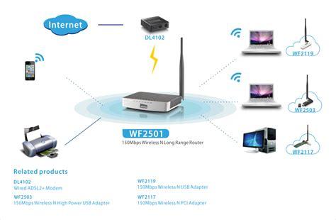 Access Point Ap Netis Wf2411e 150mbps Wireless N Router 150n high power ap range extender netis wf2501 150 mbps wireless n high power access point