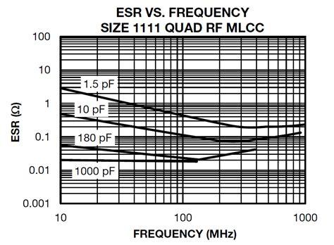 resistor selection guide vishay vishay capacitor selection guide 28 images capacitors information ihs engineering360