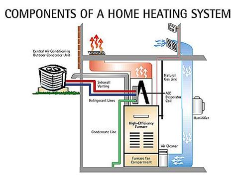 Kitchen Designers Calgary heating system