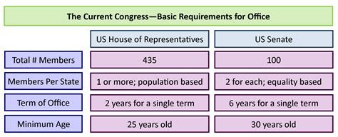 requirements for house of representatives house of representatives and senate chart hannahhouseinc com