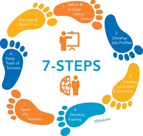 7 Steps To by 7 Steps Edukans