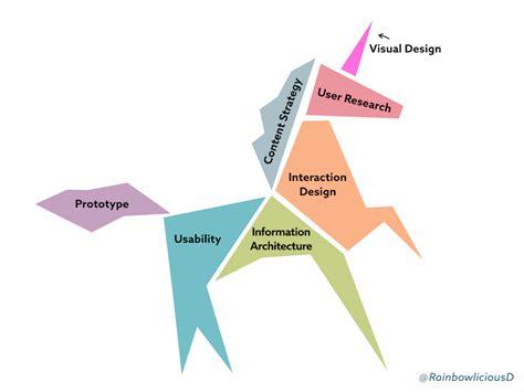 unicorn diagram building an enterprise ux team invision