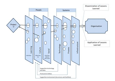 swiss cheese diagram rethinking sharepoint maturity part 3 who moved my cheese