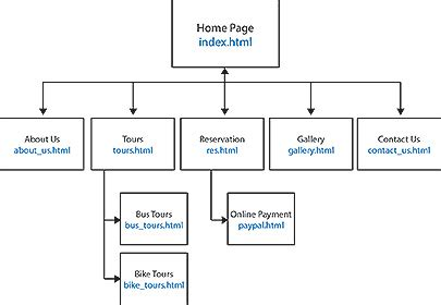 What Is Html Site Map Sitemap Layout Templates