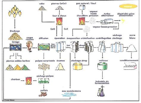diagramme de fabrication du sucre blanc collection