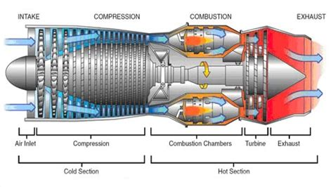 how does a jet work diagram engineering introduction to jet engines