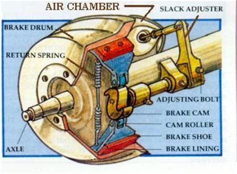 air brake chamber diagram 1000 images about on