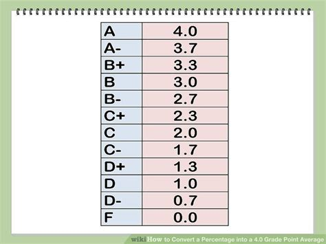 Do Mba School Look At Cumulative Gpa by How To Convert A Percentage Into A 4 0 Grade Point Average