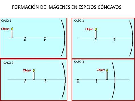 Imagenes Virtuales En Los Espejos | formacion de imagenes espejos esfericos