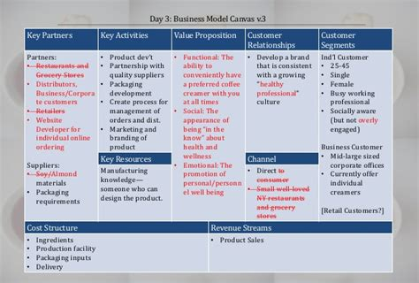 bookstore business plan template day 3 business model canvas