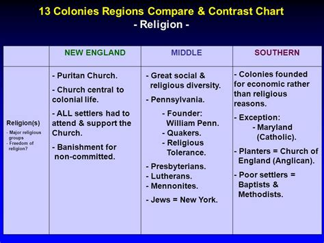chart to compare and contrast the original 13 colonies articles of confederation vs download crystal reports 10 the complete reference