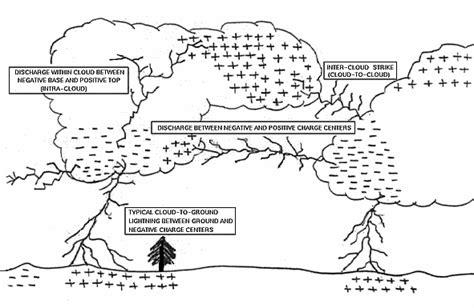 Cloud Diagram Generator