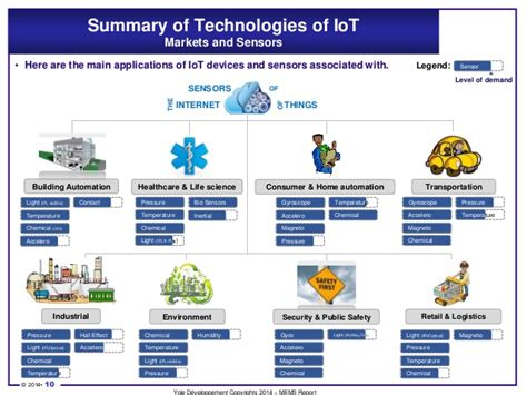 technologies amp sensors for the internet of things