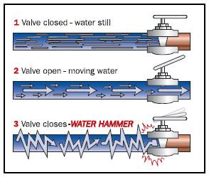 Water Hammer In Pipe Line Systems fixing water hammer and air in pipes for lawn sprinklers