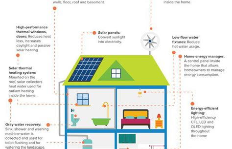 zero net energy homes nzeb heliostat ltd