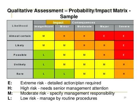 Probability Impact Matrix Template Excel Baskan Idai Co Risk Probability And Impact Matrix Template Excel