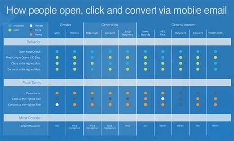 convert to mobile the ultimate mobile email statistics overview