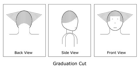 how to cut sides of hair to angles three basic hair cuts