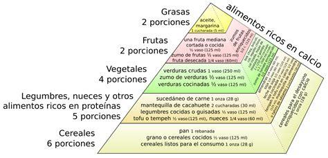 filevegan food pyramid essvg wikimedia commons