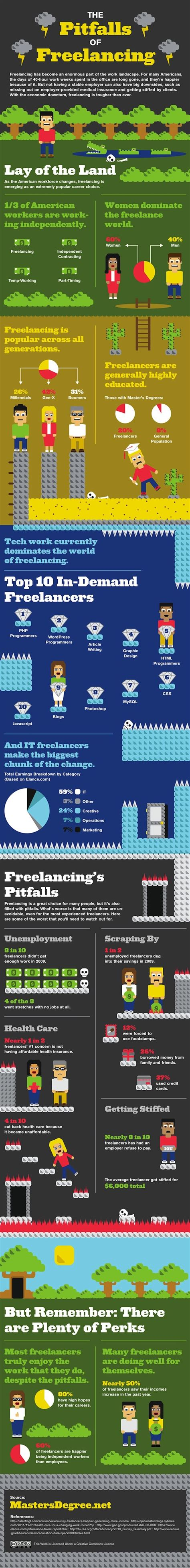 7 Downsides Of Being A Freelancer by Infographic The Pros And Cons Of Being A Freelancer