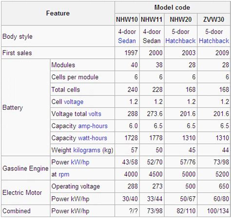 Toyota Model Comparison Prius Models Compared Autos Post