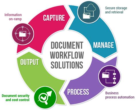 document workflow solutions 5 document management solutions for productivity printsync