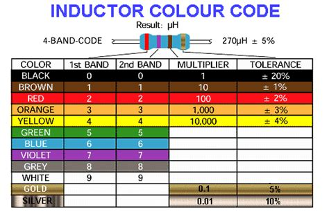 inductor coil color code frontice