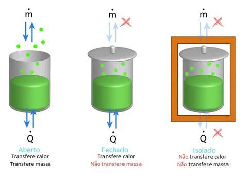 energia interna termodinamica termodin 226 mica leis conceitos f 243 rmulas e exerc 237 cios