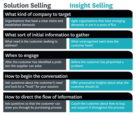 questions that sell the powerful process for discovering what your customer really wants books the end of solution sales