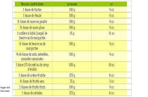mesures en cuisine mesures et 233 quivalences pour la cuisine 192 voir