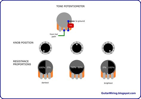 Tone Knob Wiring by The Guitar Wiring Diagrams And Tips How A Guitar Tone Potentiometer Works