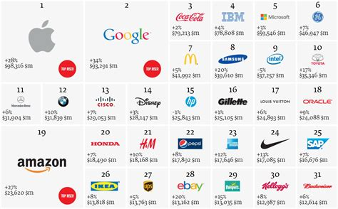 global brand rankings samsung electronics ranked 8th