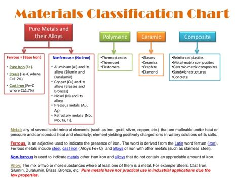 steel and its properties lecture 1 1 metals and it s alloys their crystalline