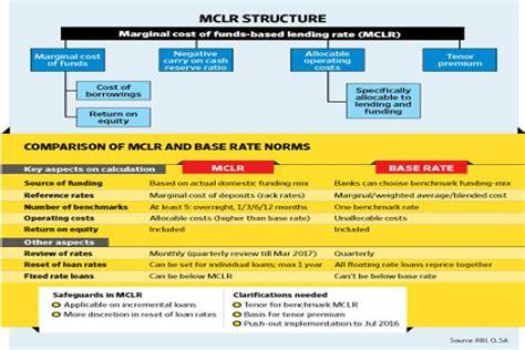 kotak mahindra bank home loan interest rate car loan interest rates kotak mahindra car loans check