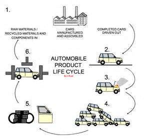 Car Tire Cycle Assessment The Cycle Of A Product
