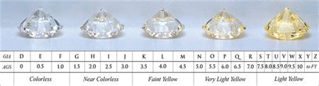 color scale for diamonds understanding color the 4 cs of diamonds